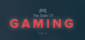 state-of-gaming-2014